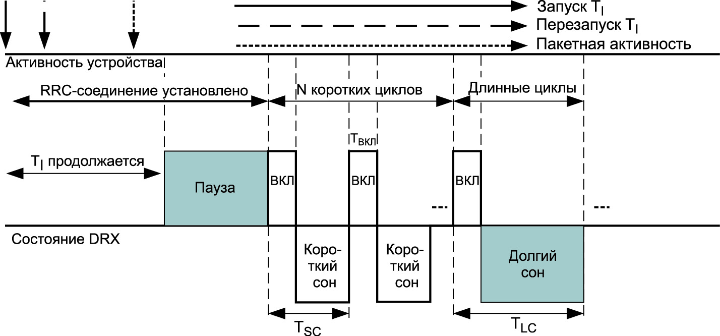 Пример моделирования энергопотребления при прерывистом приеме для устройств IoT