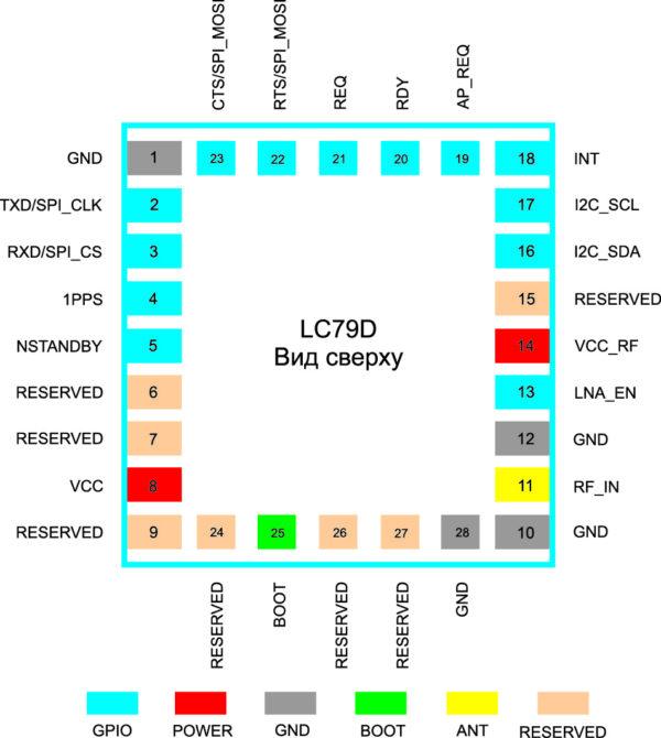 Назначение выводов GPS-модуля Quectel LC79D