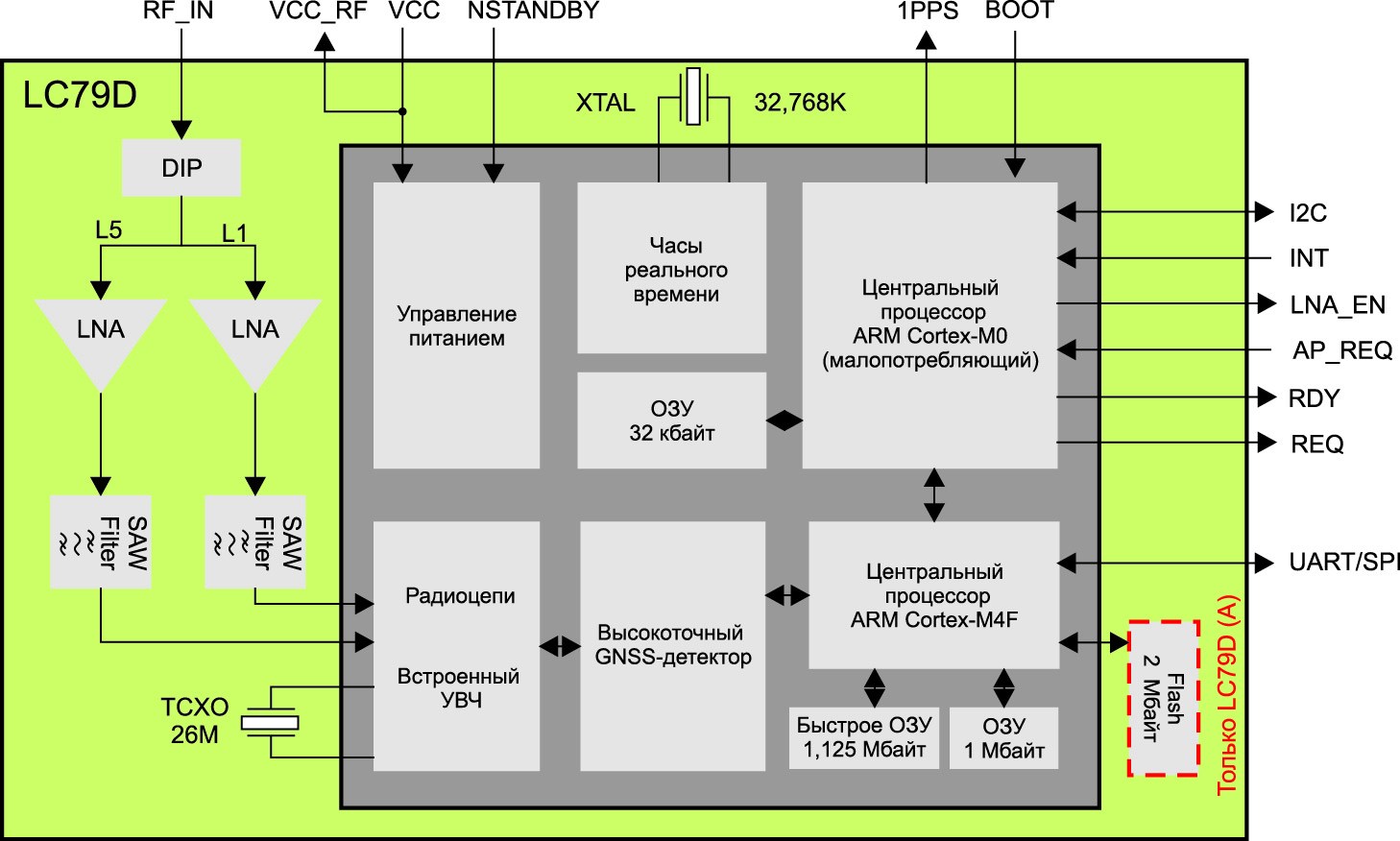Блок-схема GPS-модуля Quectel LC79D