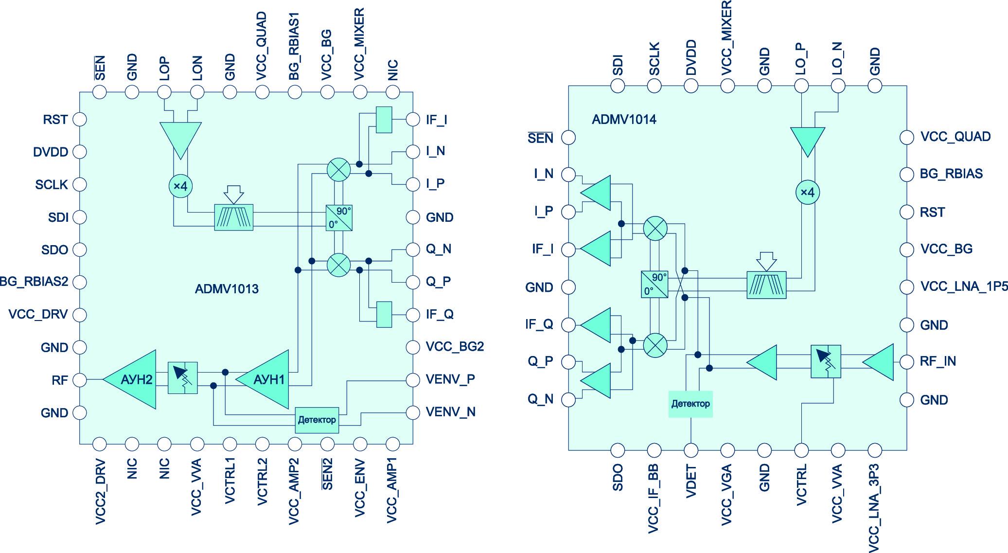 Блок-схема микросхемы преобразователя с повышением частоты ADMV1013