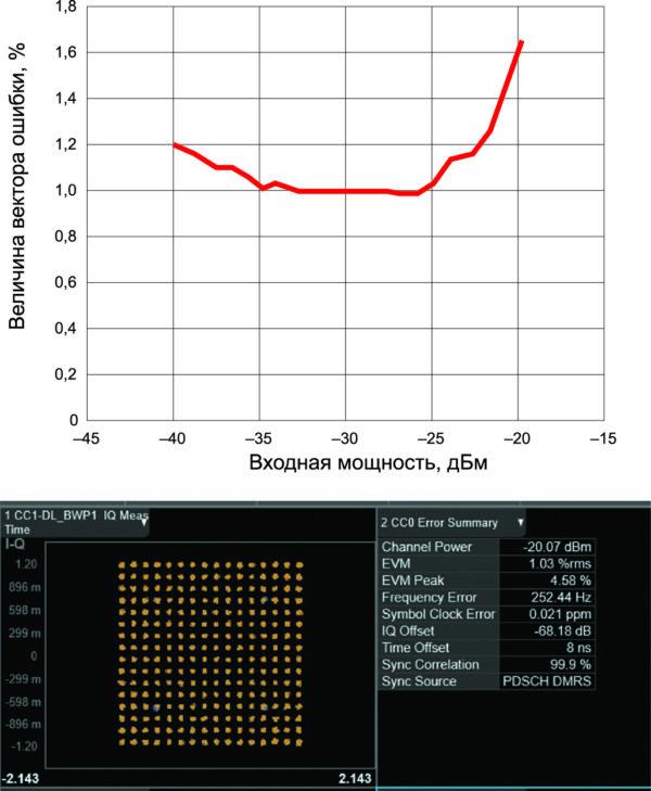 Полученная величина вектора ошибки в среднеквадратическом процентном отношении к входной мощности и соответствующая диаграмма созвездия модуляции 256 QAM на частоте 28 ГГц