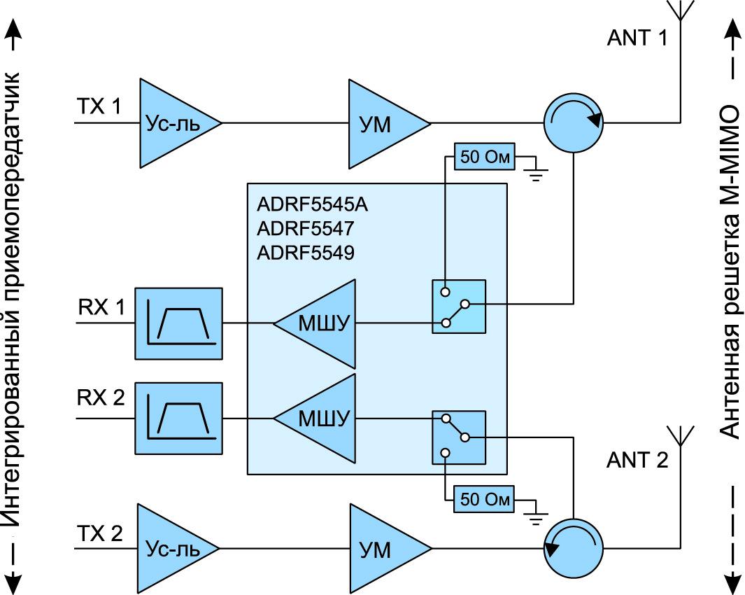 Блок-схема ВЧ-интерфейса M-MIMO