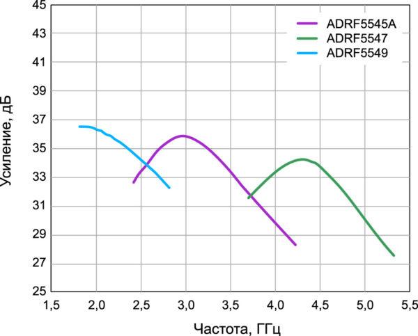 Усиление ADRF5545A/ADRF5547/ADRF5549