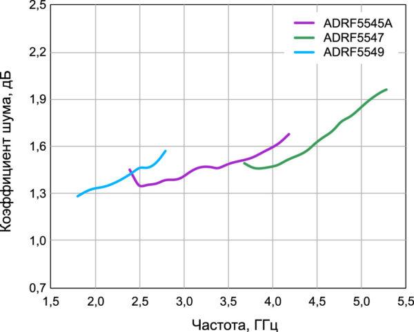 Коэффициент шума ADRF5545A/ADRF5547/ADRF5549