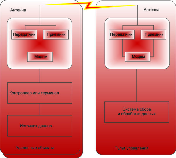 Типовая упрощенная схема коммутации технологической радиосети обмена данными