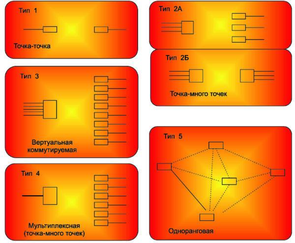 Варианты построения технологических радиосетей обмена данными