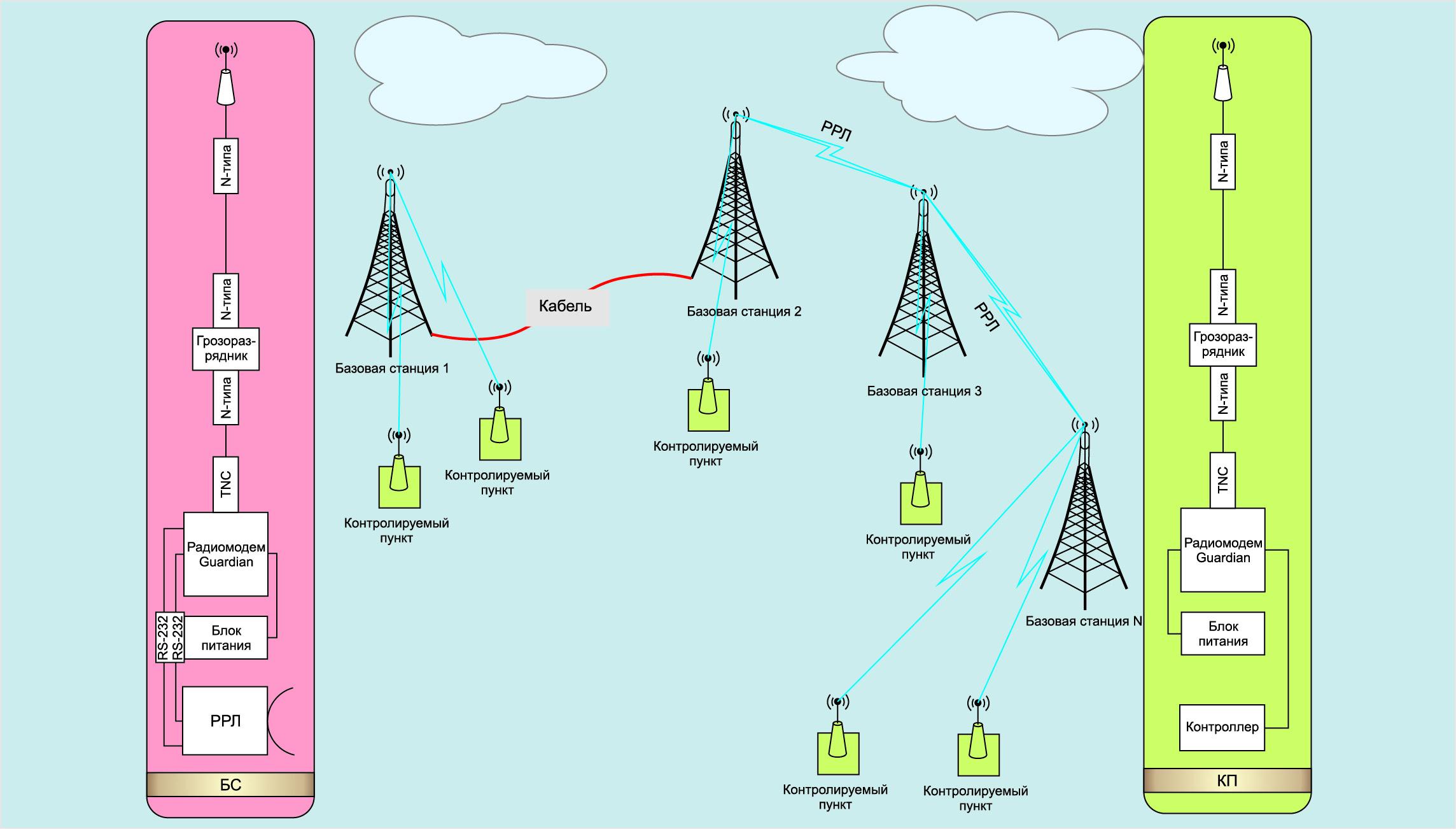 Типовая схема технологической радиосети обмена данными в системе управления телемеханикой продуктопровода