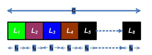Использование пропускной способности в N0, включая помехи линии связи