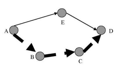 Маршрутизация A–D (показанный пунктиром маршрут предпочтителен в силу особенностей ПС линии связи на данном маршруте)