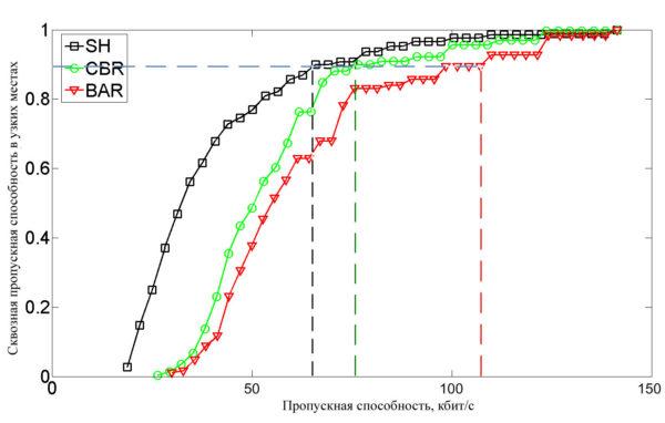 CDF долговременной сквозной пропускной способности в узких местах с различными методами маршрутизации
