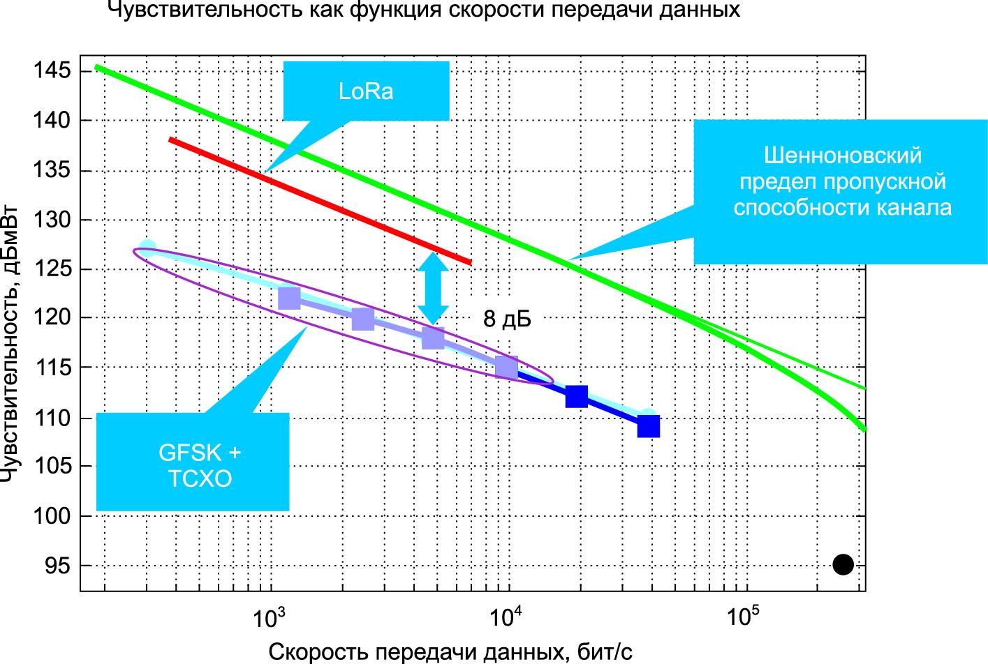 Зависимость чувствительности от скорости передачи данных для гауссовской частотной манипуляции и расширения спектра (LoRa)
