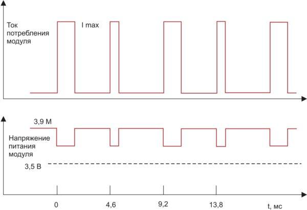 Выбросы тока потребления при работе передатчика GSM-модули Neoway