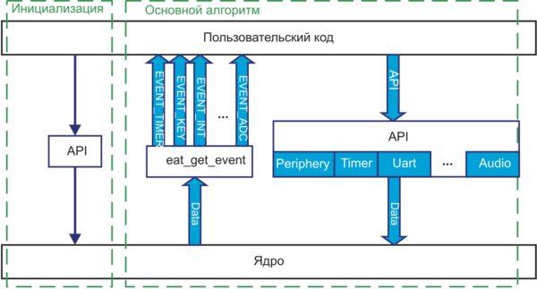 Структура взаимодействия пользовательского кода и ядра ПО модуля