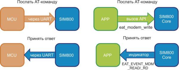 Принцип работы классической архитектуры (слева) и EAT (справа)