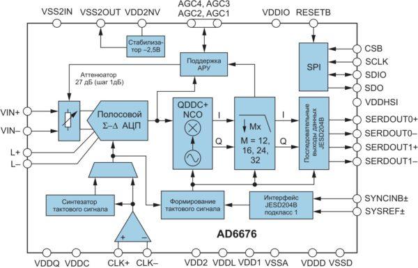 Блок-схема подсистемы приемника ПЧ AD6676