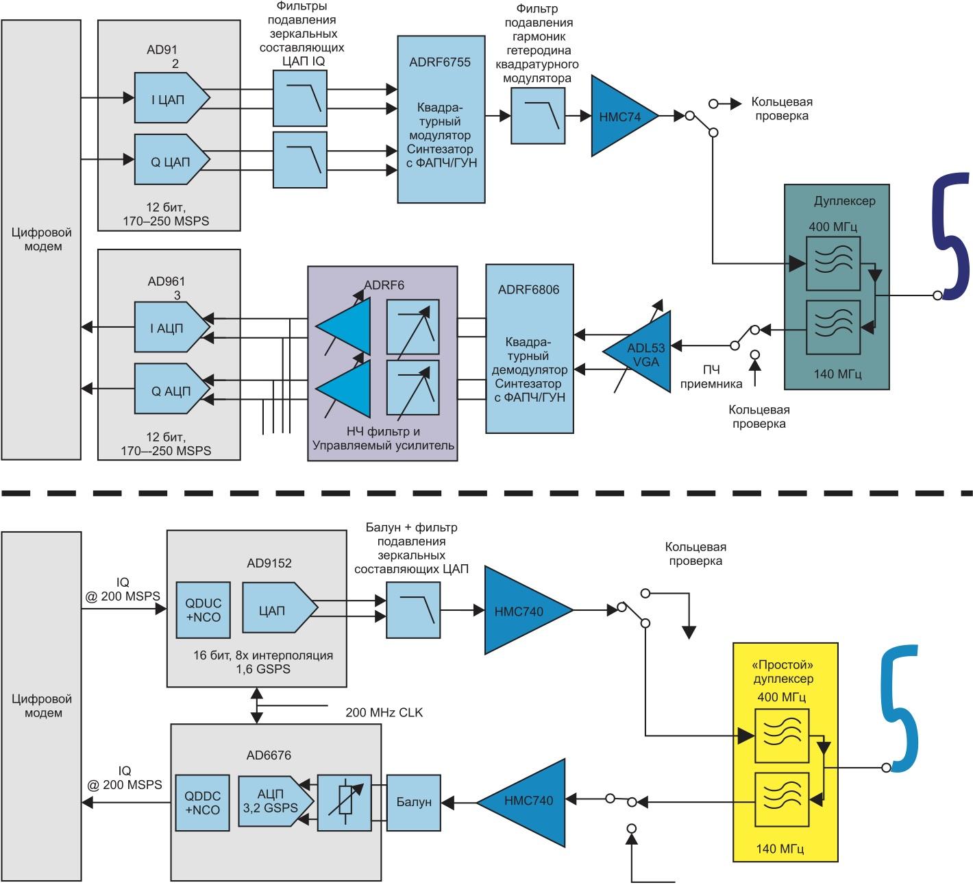 Сравнение традиционной архитектуры трансивера IDU с прямым преобразованием и архитектуры трансивера, использующего высокоскоростные ЦАП и АЦП для непосредственного цифрового синтеза и оцифровки сигналов КАМ в приемнике и передатчике