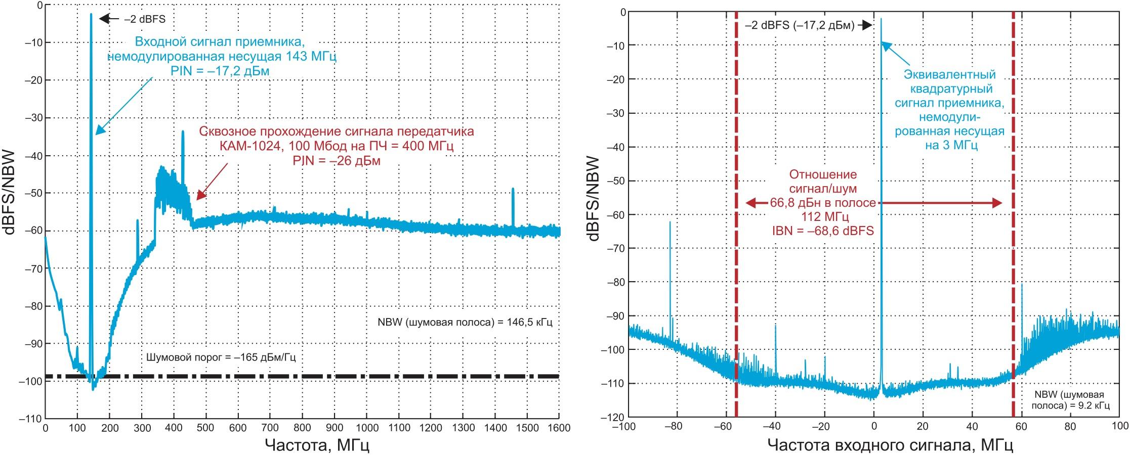 Иллюстрация измеренного динамического диапазона в приемнике на базе комбинации HMC740 и AD6676 до и после цифрового преобразования с переносом на «нулевую ПЧ»
