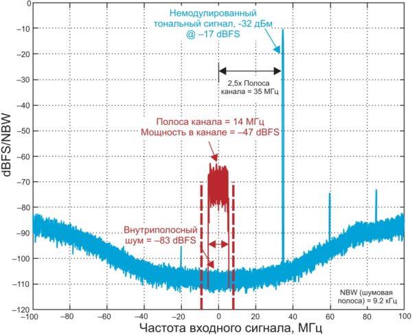 Широкий динамический диапазон AD6676 упрощает требования к фильтрации в приемнике, позволяя работать при сильных, близко расположенных по частоте помехах