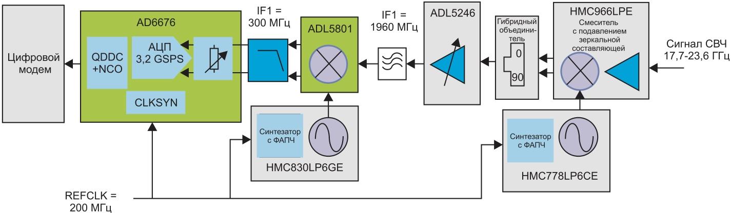 Применение приемной подсистемы ПЧ AD6676 в схеме приемника ODU