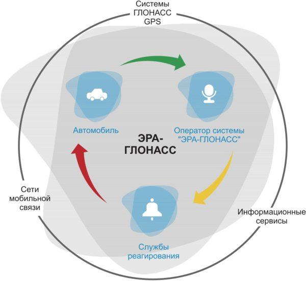 Схема работы системы ЭРА-ГЛОНАСС