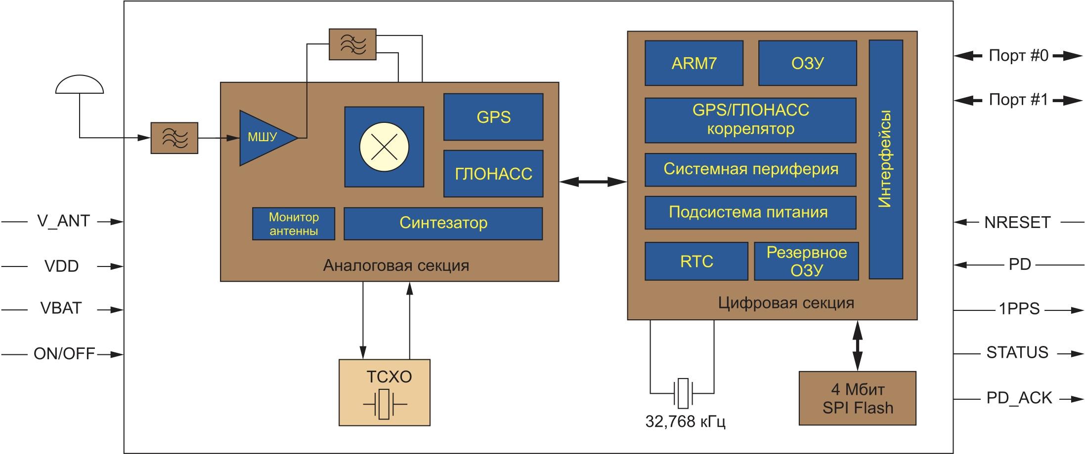 Структурная схема «ГеоС-3Е»
