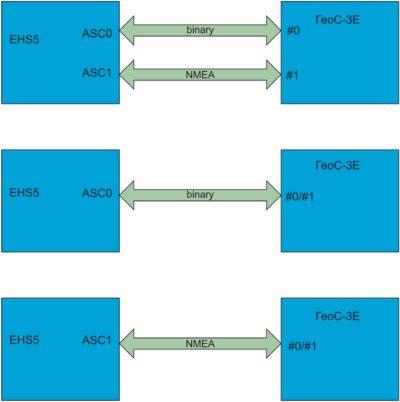 Варианты подключения ГНСС-модуля «ГеоС-3Е» к портам ASC0 и ACS1 модуля мобильной связи EHS5