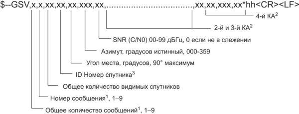 Структура сообщений «GSV — видимые спутники»