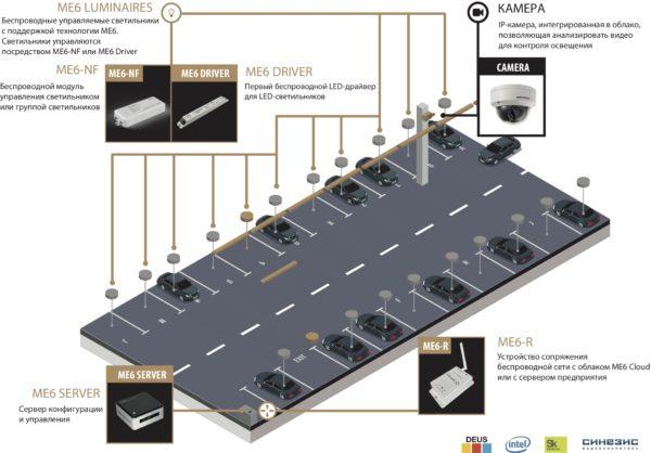 Парковка. Схема беспроводной системы управления освещением ME6 с системами видеонаблюдения и СКУД