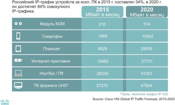 Средний IP-трафик по устройствам