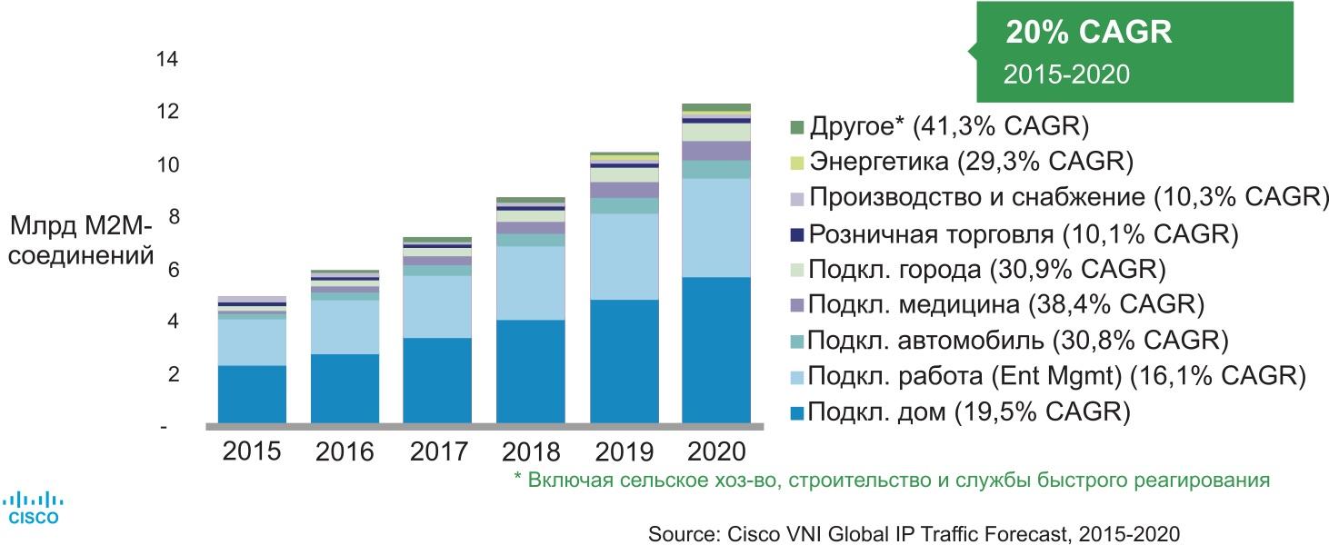 Прогноз роста M2M-соединений и «Интернета вещей» по вертикальным отраслям