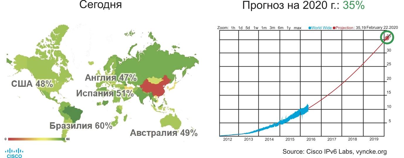 Мировой контент на базе IPv6