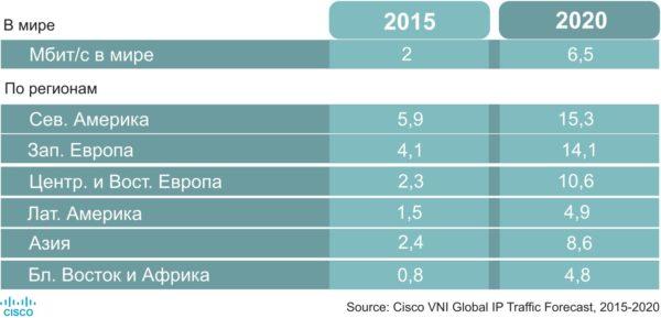 Рост скоростей в мобильных сетях