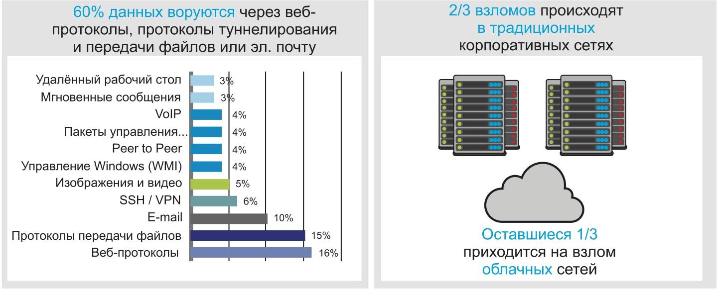 Частота различных способов взлома и хищения данных