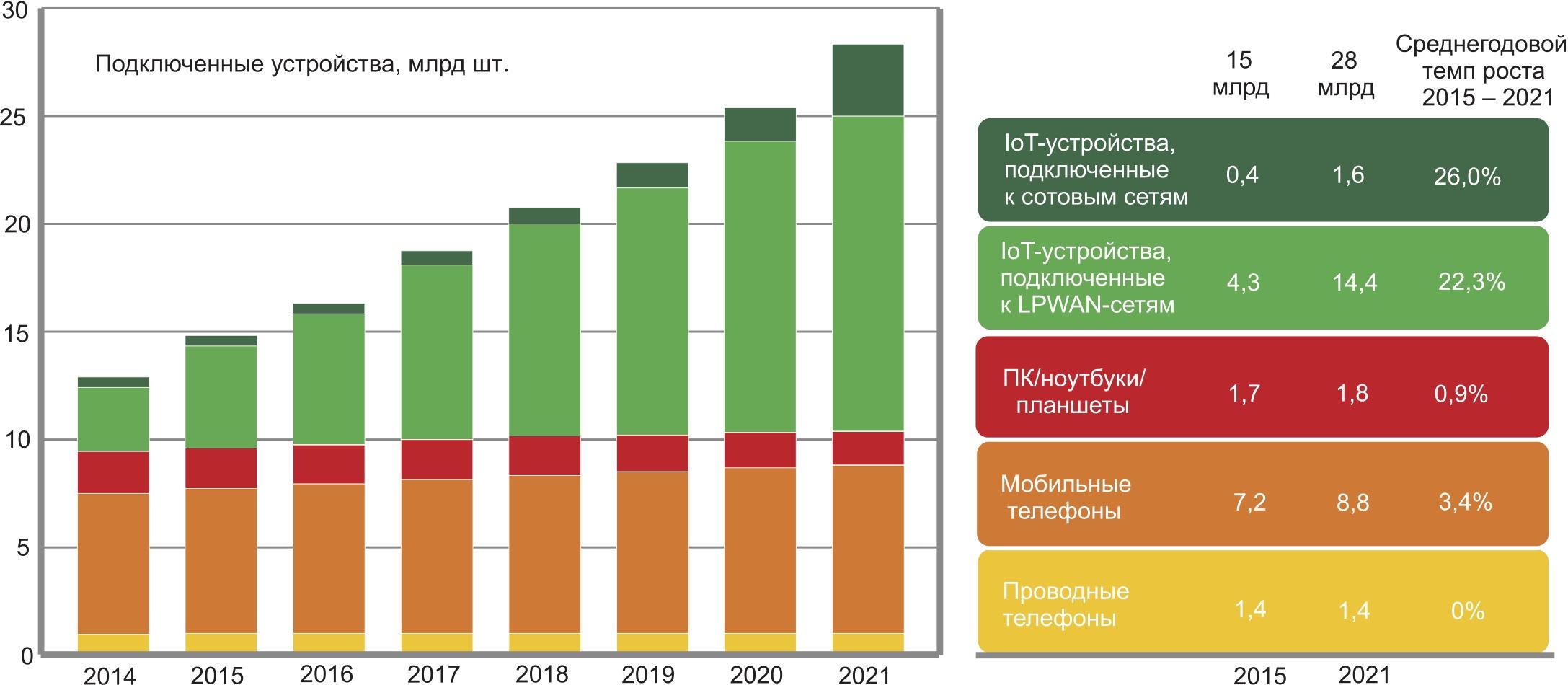 Прогноз увеличения числа подключенных к Интернету устройств