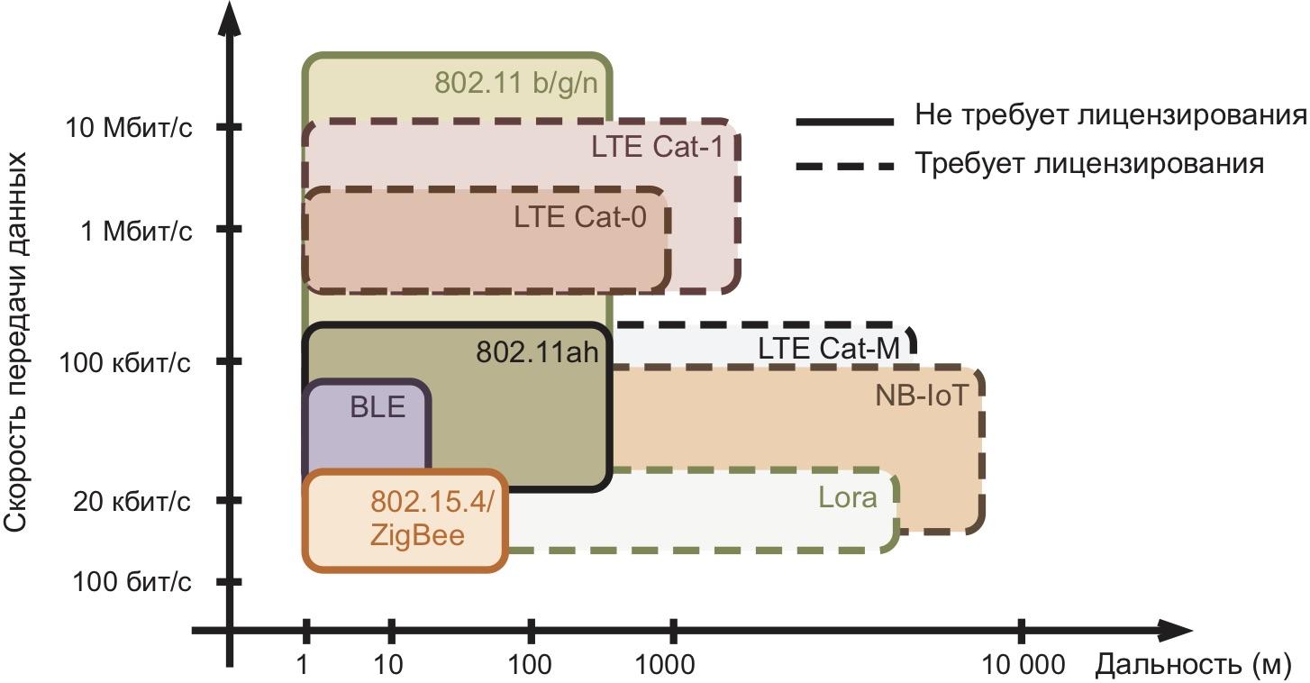 Современные технологии беспроводной передачи данных