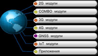 Линейка предложений компании Mobiletek
