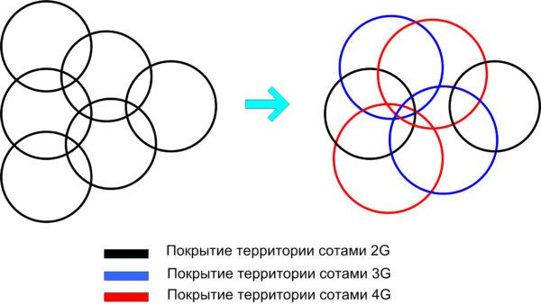 Дрейф принадлежности традиционных 2G частот диапазона B8 в подмосковном регионе