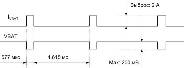 Импульсная диаграмма питающих напряжений и токов при работе GSM/GPRS-части модуля L700E