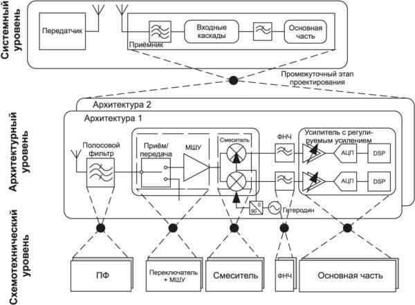 Блочный метод разработки приемопередатчика
