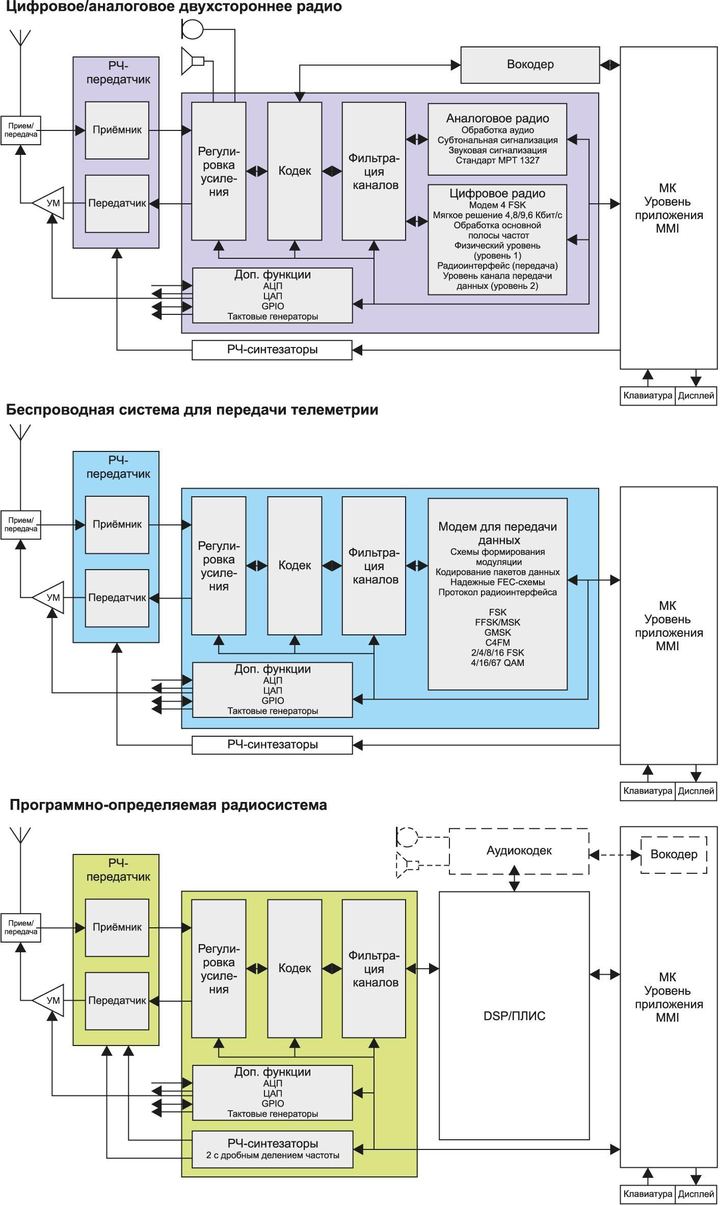 Типичные структурные схемы построения блочных приемо-передающих систем