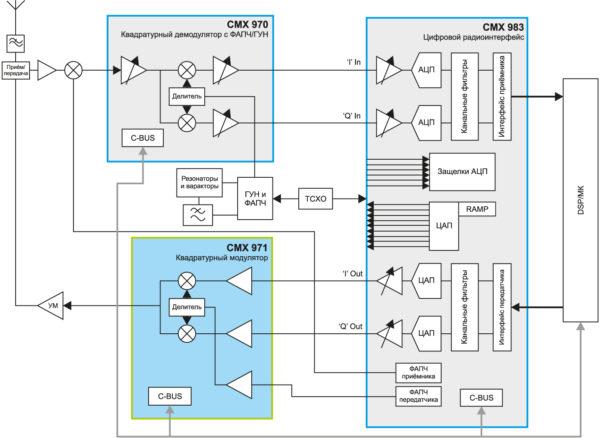 Типовое приложение, использующее квадратурный демодулятор CMX971, квадратурный демодулятор ПЧ/РЧ CMX970 и CMX983 — аналоговый интерфейс