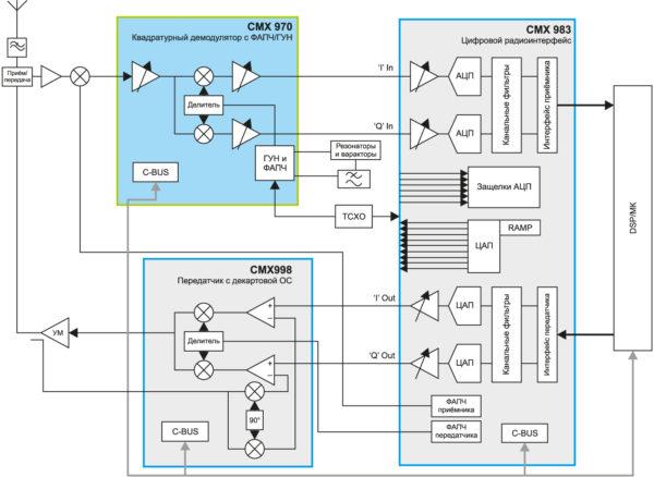 Типичное приложение, использующее квадратурный демодулятор CMX972 с синтезатором частоты, CMX998 с декартовой ОС и цифровой радиоинтерфейс CMX983