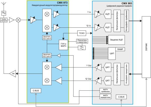 Типичное приложение, использующее квадратурный модулятор/демодулятор CMX973 и цифровой радиоинтерфейс с аналоговым препроцессором CMX983