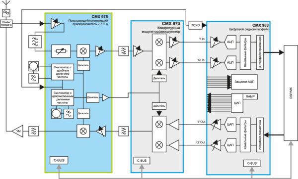Микросхема CMX975 предназначена для работы в паре с квадратурным модулятором/демодулятором CMX973 от компании CML для реализации простого и экономичного высокочастотного супергетеродинного приемопередатчика, работающего в диапазоне частоты 1,0–2,7 ГГц