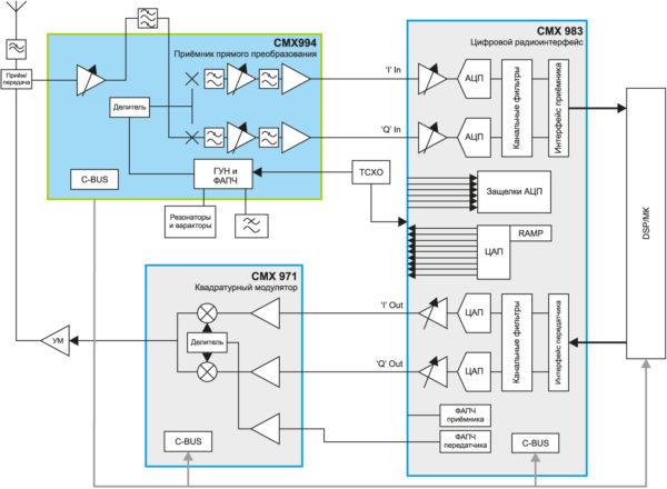 Разработка радиочастотной системы на основе готовых блоков