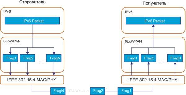 Фрагментизация и пересборка пакетов 6LoWPAN