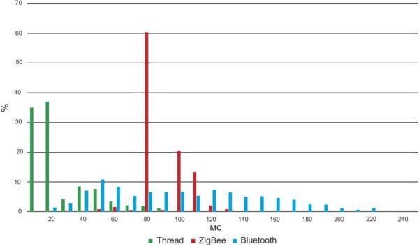 Задержка прихода пакета для сети в 192 узла при посылке 50 байт (32 байта для BLE)