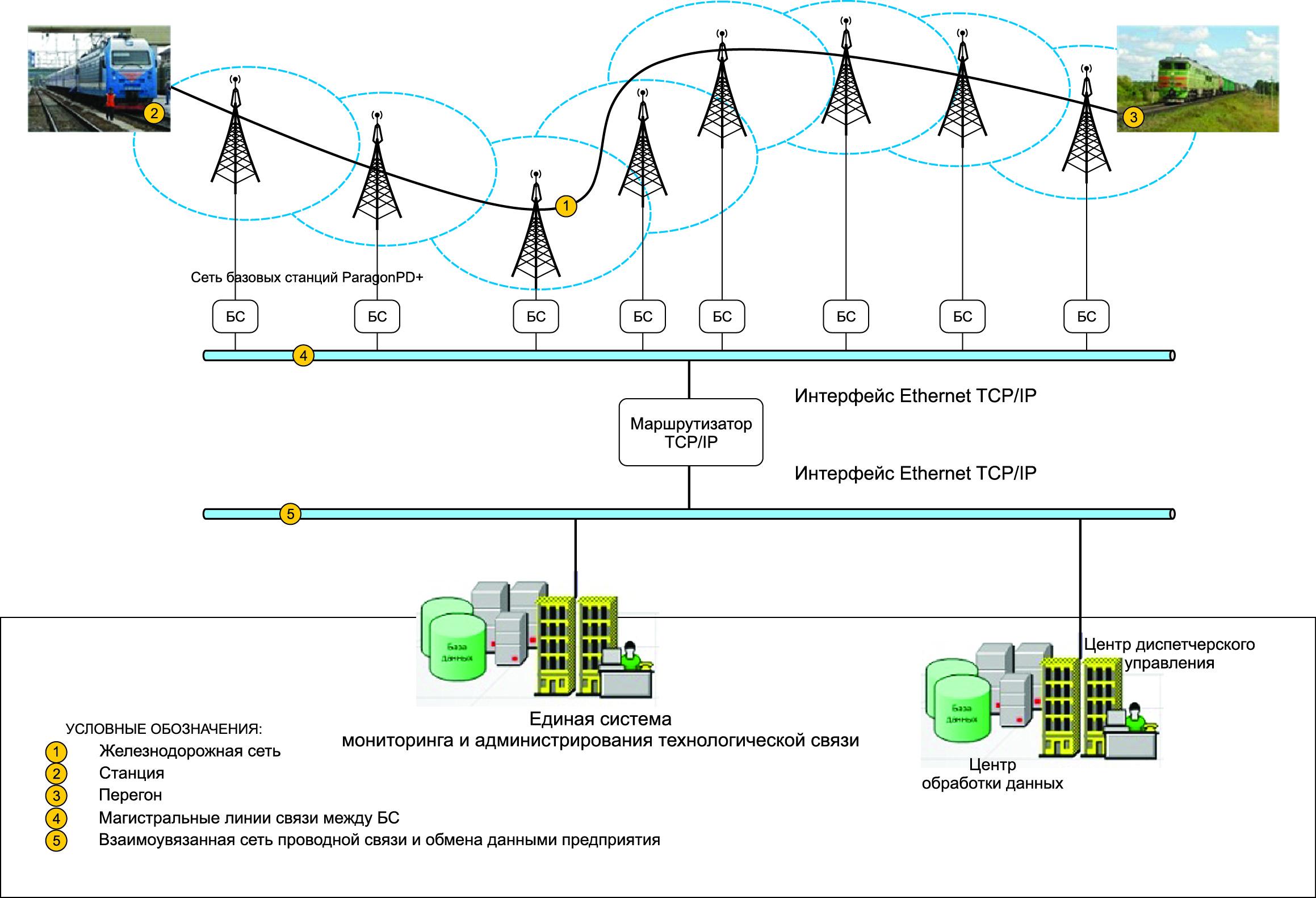 Типовая схема конвенциональной радиосети обмена данными для системы управления движением на железнодорожном транспорте на базе радиомодемов ParagonG3/GeminiG3