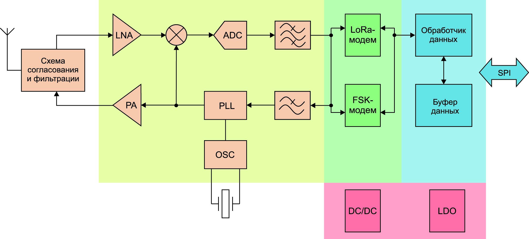 Упрощенная структурная схема трансивера LLCC68