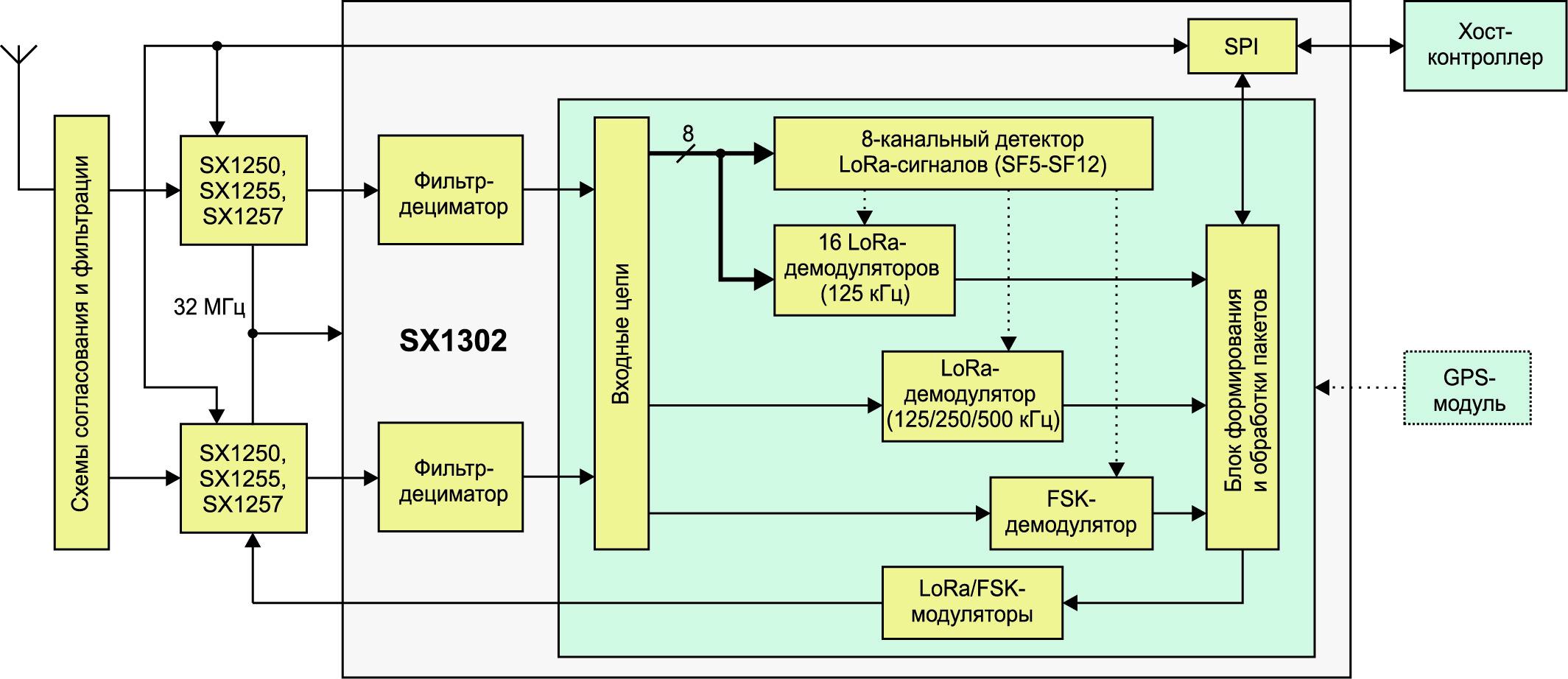 Упрощенная структурная схема ИС SX1302